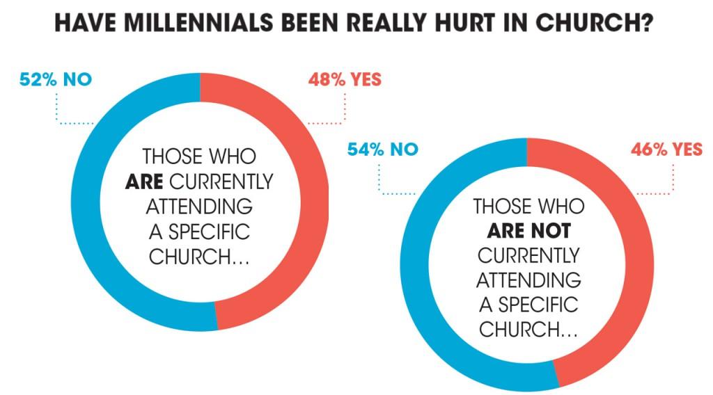 Hurt-in-church