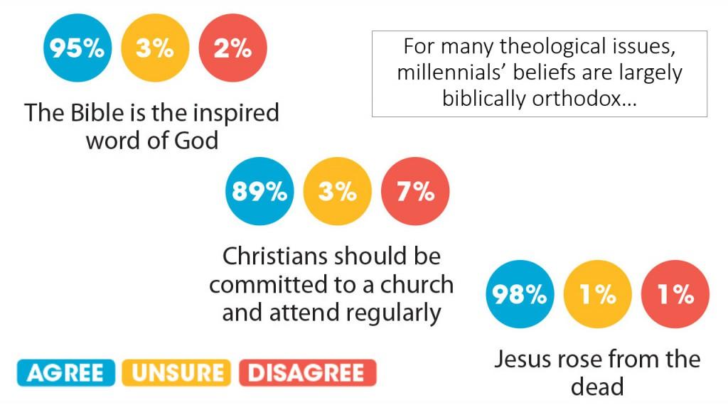 Millennial beliefs